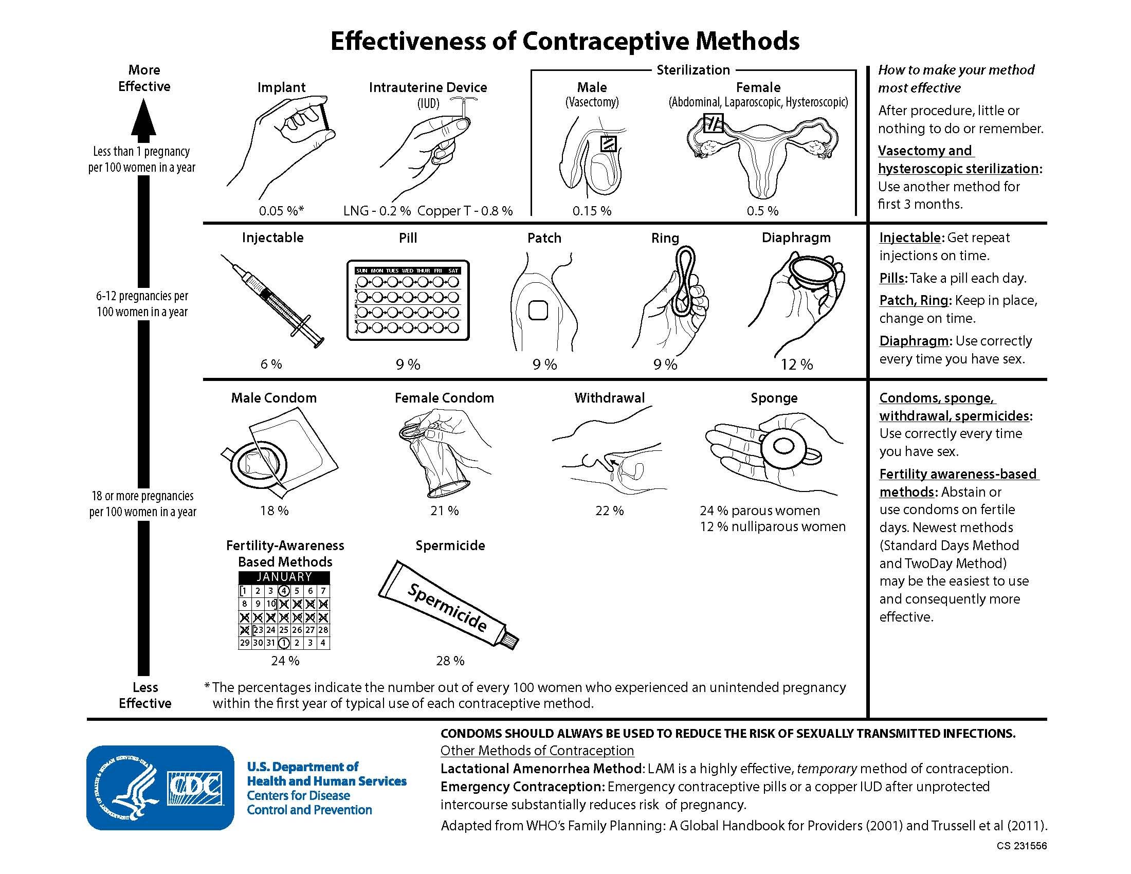 Effectiveness of contraceptive methods abortion history for Family planning com